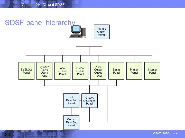 Chapter 06 JCL and SDSF panel hierarchy 24 © 2006 IBM Corporation
