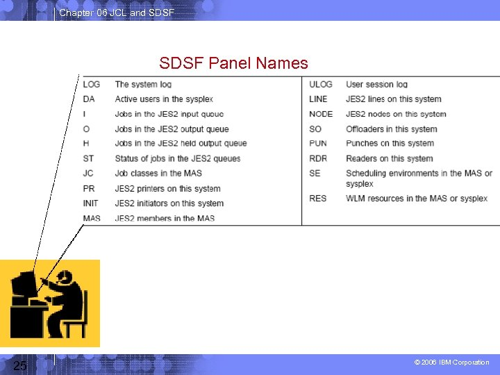 Chapter 06 JCL and SDSF Panel Names 25 © 2006 IBM Corporation