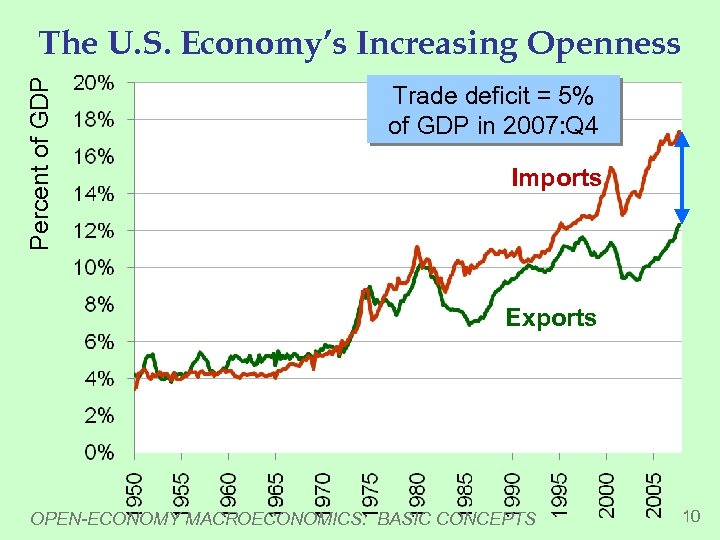 Percent of GDP The U. S. Economy's Increasing Openness Trade deficit = 5% of
