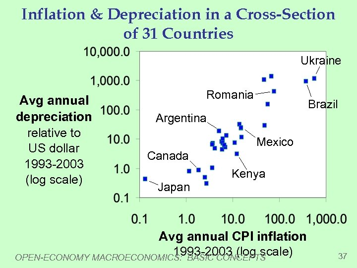 Inflation & Depreciation in a Cross-Section of 31 Countries Ukraine Avg annual depreciation relative