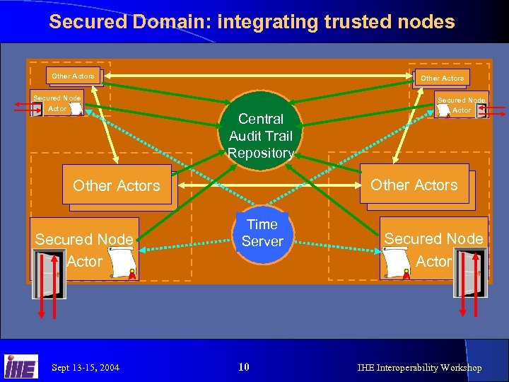 Secured Domain: integrating trusted nodes Other Actors Secured Node Actor Other Actors Central Audit