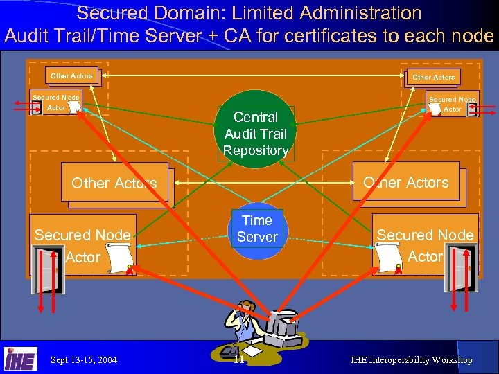 Secured Domain: Limited Administration Audit Trail/Time Server + CA for certificates to each node
