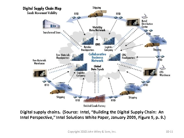 """Digital supply chains. (Source: Intel, """"Building the Digital Supply Chain: An Intel Perspective, """""""