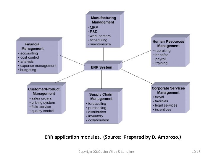 ERR application modules. (Source: Prepared by D. Amoroso. ) Copyright 2010 John Wiley &
