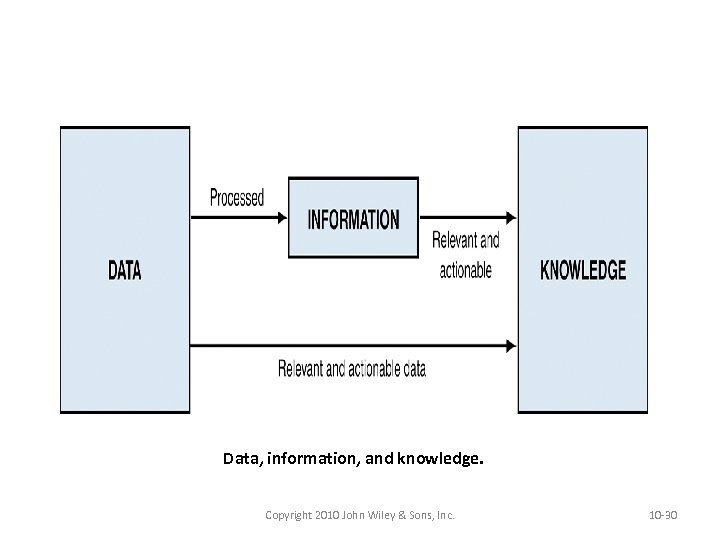 Data, information, and knowledge. Copyright 2010 John Wiley & Sons, Inc. 10 -30