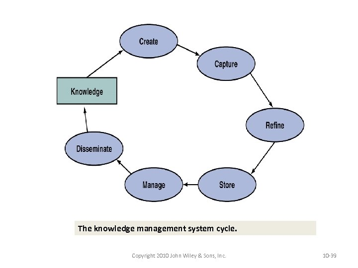 The knowledge management system cycle. Copyright 2010 John Wiley & Sons, Inc. 10 -39