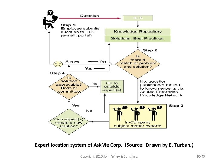Expert location system of Ask. Me Corp. (Source: Drawn by E. Turban. ) Copyright