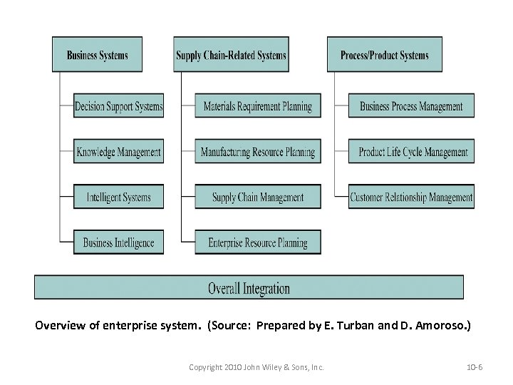 Overview of enterprise system. (Source: Prepared by E. Turban and D. Amoroso. ) Copyright