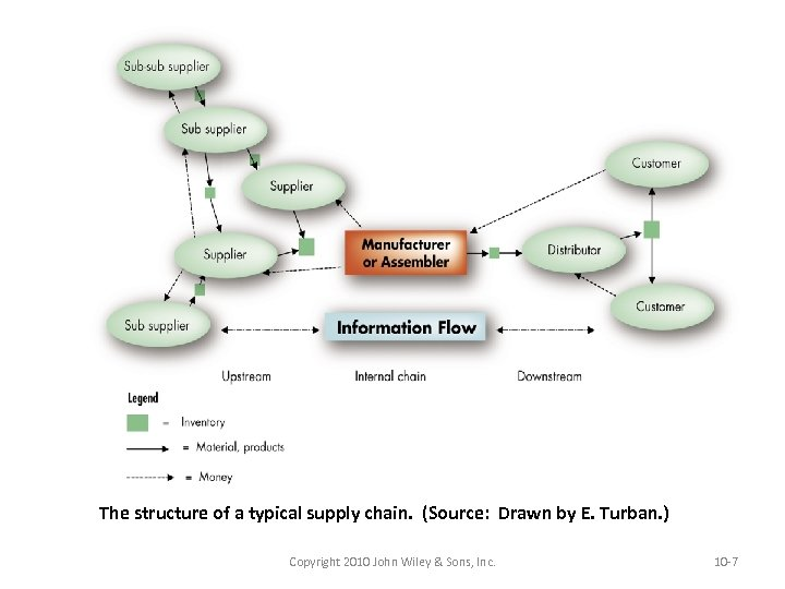 The structure of a typical supply chain. (Source: Drawn by E. Turban. ) Copyright