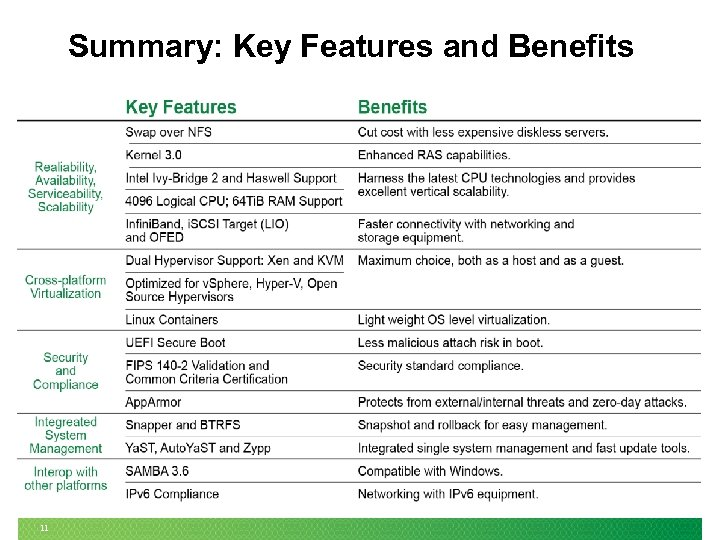 Summary: Key Features and Benefits 11