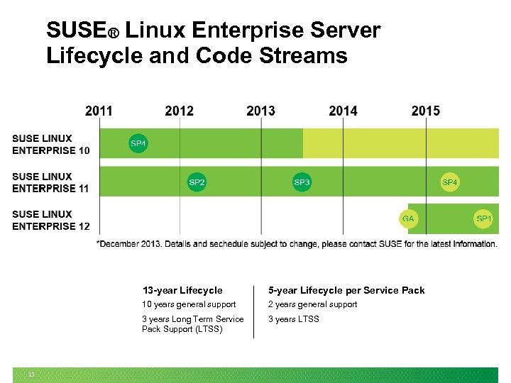 SUSE® Linux Enterprise Server Lifecycle and Code Streams 13 -year Lifecycle 10 years general