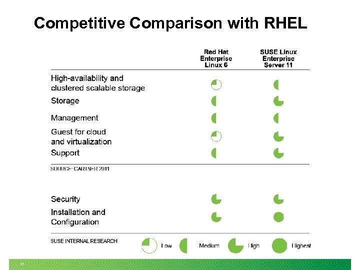Competitive Comparison with RHEL 16