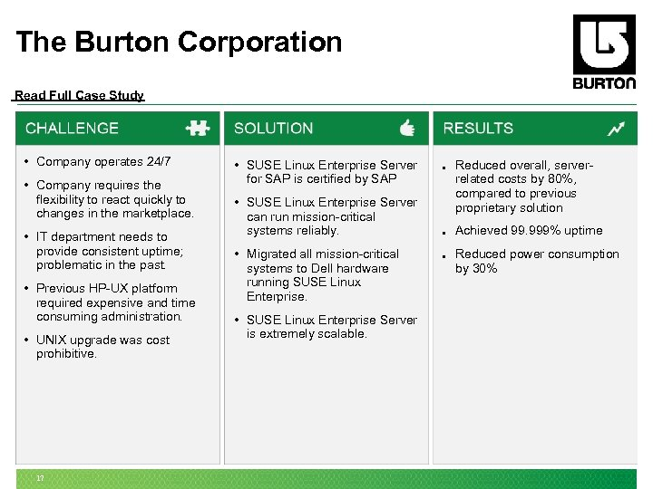 The Burton Corporation Read Full Case Study • Company operates 24/7 • Company requires