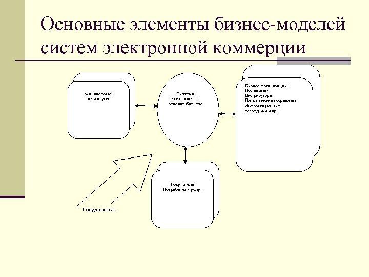Основные элементы бизнес-моделей систем электронной коммерции Финансовые институты Система электронного ведения бизнеса Покупатели Потребители