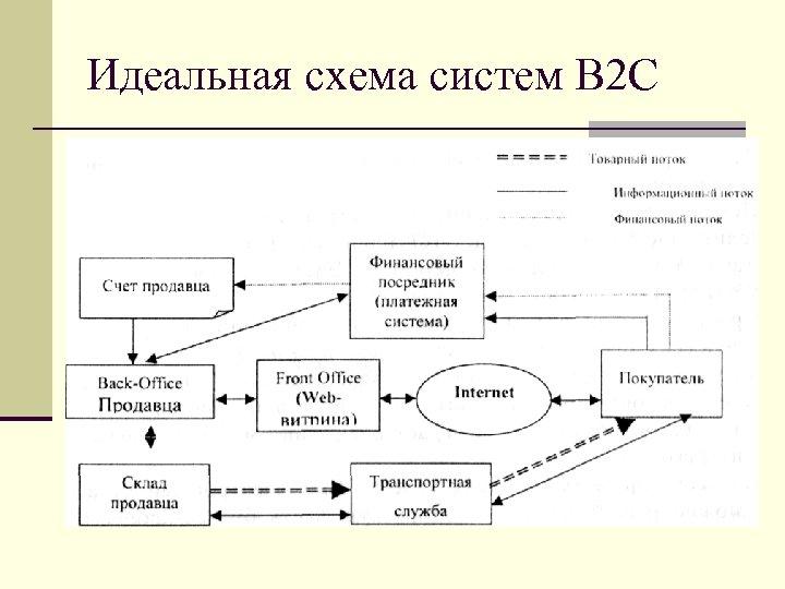 Идеальная схема систем В 2 С