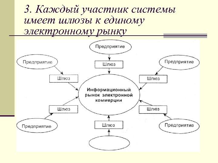 3. Каждый участник системы имеет шлюзы к единому электронному рынку