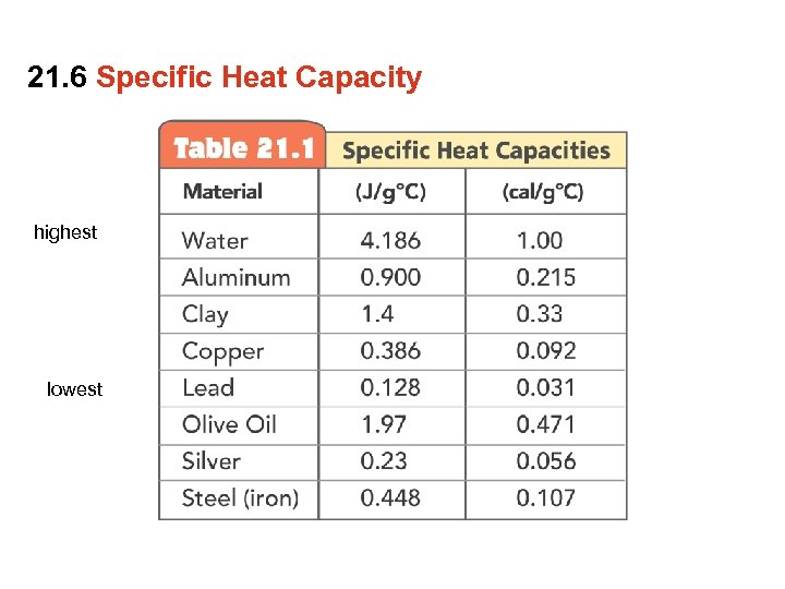 21. 6 Specific Heat Capacity highest lowest