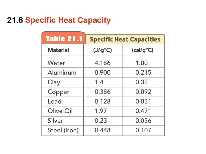 21. 6 Specific Heat Capacity