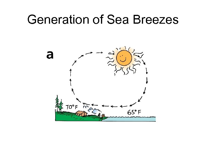 Generation of Sea Breezes