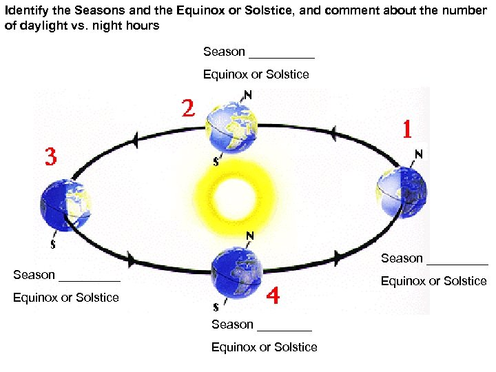 Identify the Seasons and the Equinox or Solstice, and comment about the number of