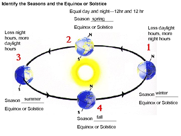 Identify the Seasons and the Equinox or Solstice Equal day and night— 12 hr