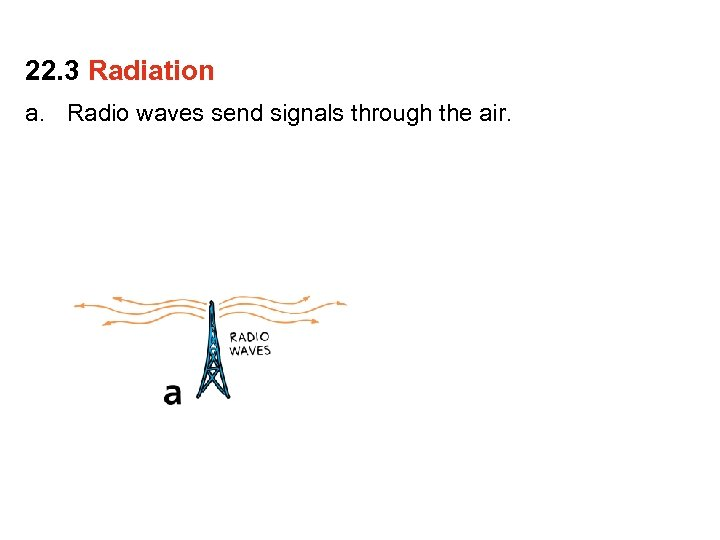 22. 3 Radiation a. Radio waves send signals through the air.