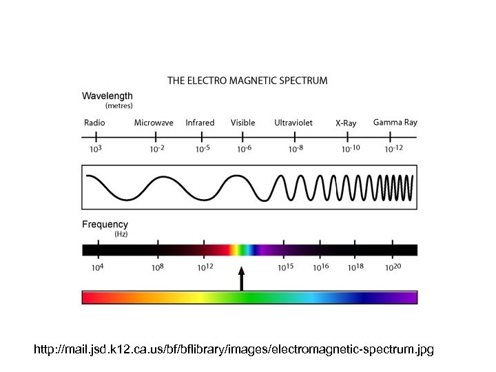 http: //mail. jsd. k 12. ca. us/bf/bflibrary/images/electromagnetic-spectrum. jpg