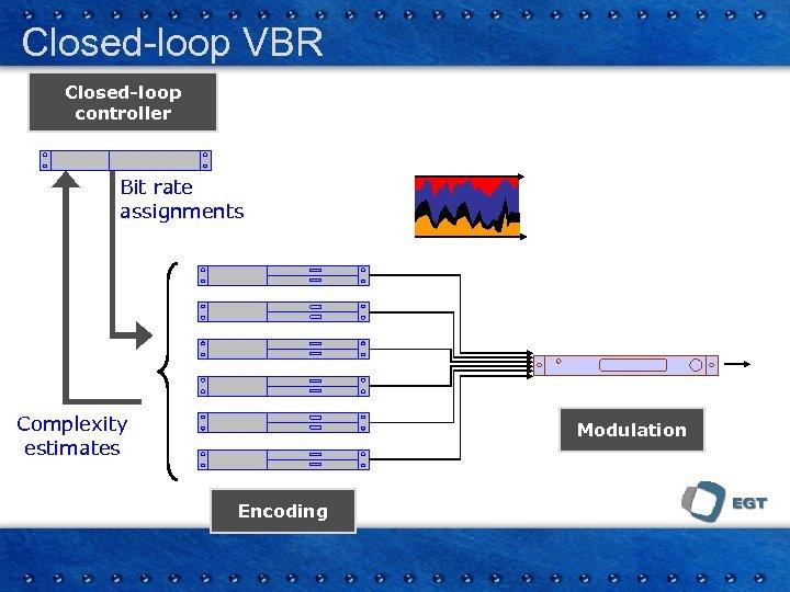 Closed-loop VBR Closed-loop controller Bit rate assignments Complexity estimates Modulation Encoding