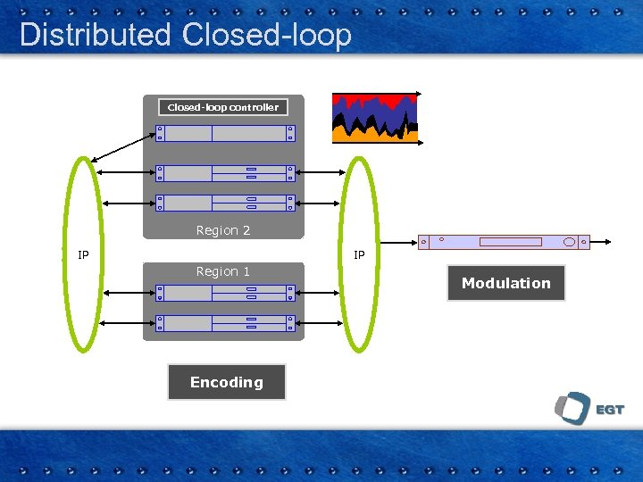 Distributed Closed-loop controller Region 2 IP IP Region 1 Encoding Modulation