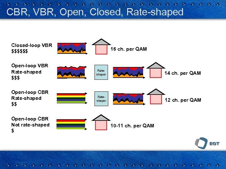 CBR, VBR, Open, Closed, Rate-shaped Closed-loop VBR $$$$$$ 16 ch. per QAM Open-loop VBR