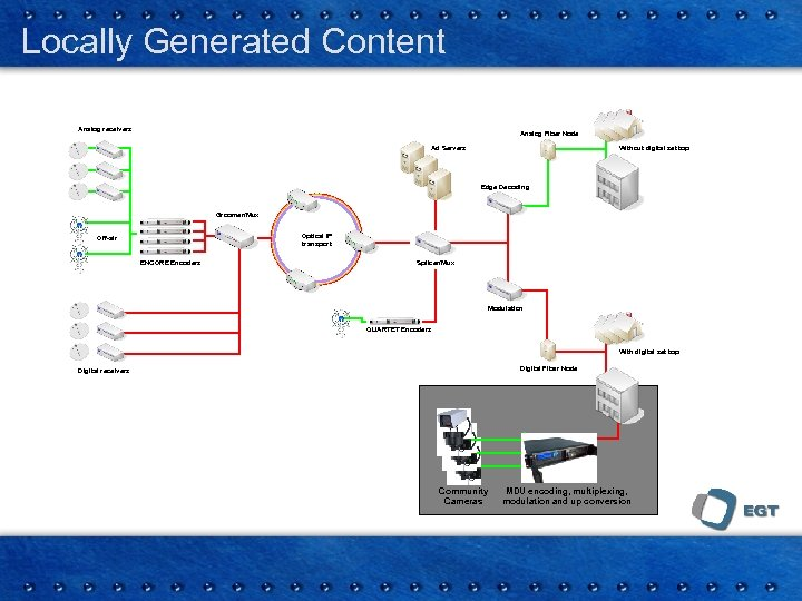 Locally Generated Content Analog receivers Analog Fiber Node Ad Servers Without digital set top