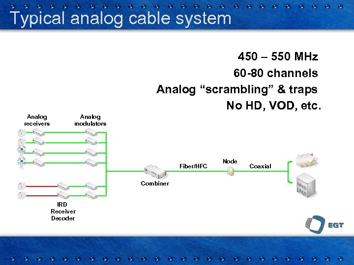 """Typical analog cable system 450 – 550 MHz 60 -80 channels Analog """"scrambling"""" &"""