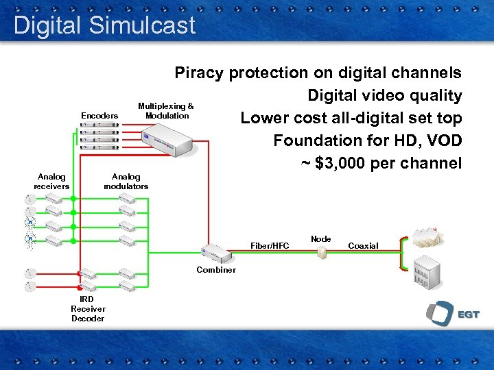 Digital Simulcast Encoders Analog receivers Piracy protection on digital channels Digital video quality Multiplexing