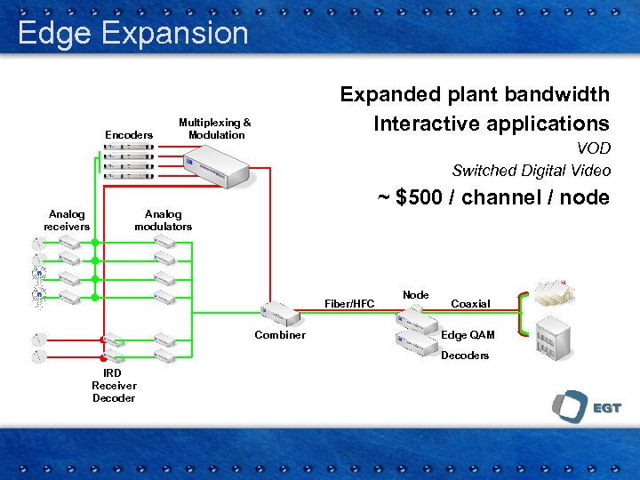 Edge Expansion Encoders Analog receivers Expanded plant bandwidth Interactive applications Multiplexing & Modulation VOD