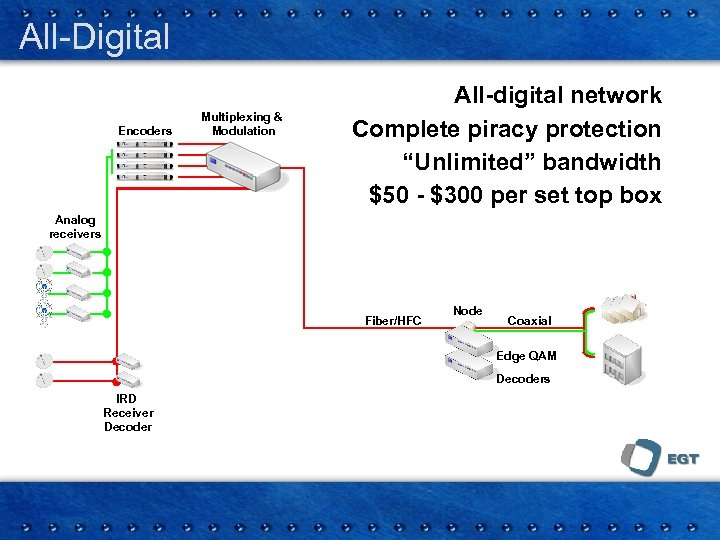 """All-Digital Encoders Multiplexing & Modulation All-digital network Complete piracy protection """"Unlimited"""" bandwidth $50 -"""