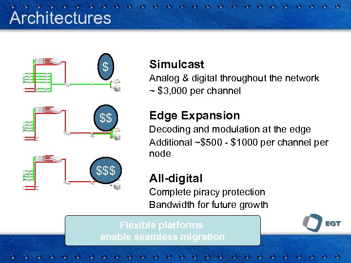 Architectures $ Simulcast $$ Edge Expansion $$$ Analog & digital throughout the network ~