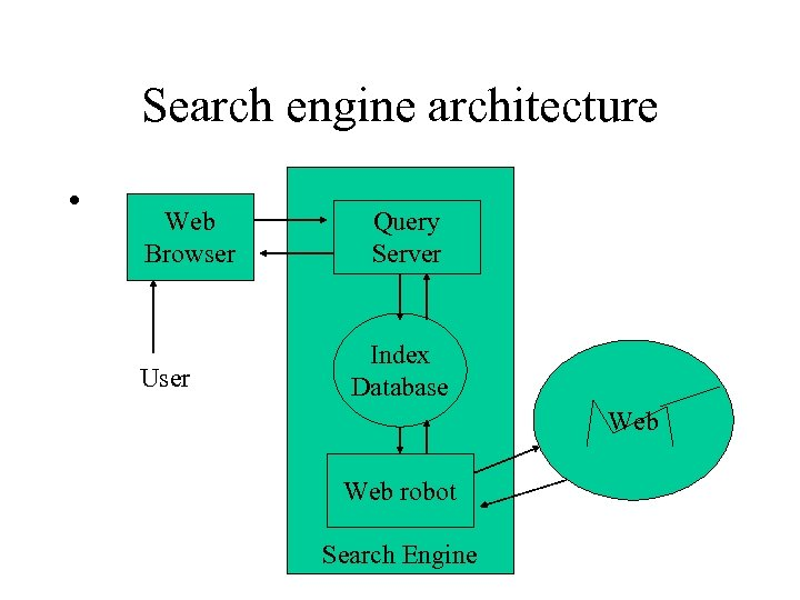 Search engine architecture • Web Browser User Query Server Index Database Web robot Search