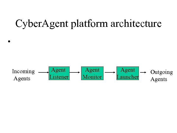 Cyber. Agent platform architecture • Incoming Agents Agent Listener Agent Monitor Agent Launcher Outgoing