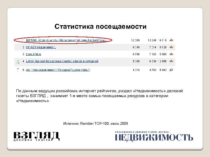 Статистика посещаемости По данным ведущих российских интернет рейтингов, раздел «Недвижимость» деловой газеты ВЗГЛЯД ,