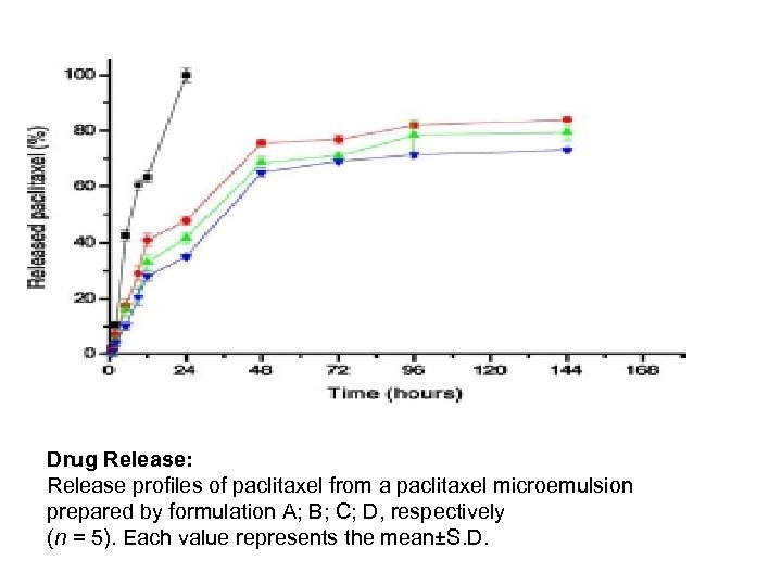 Drug Release: Release profiles of paclitaxel from a paclitaxel microemulsion prepared by formulation A;