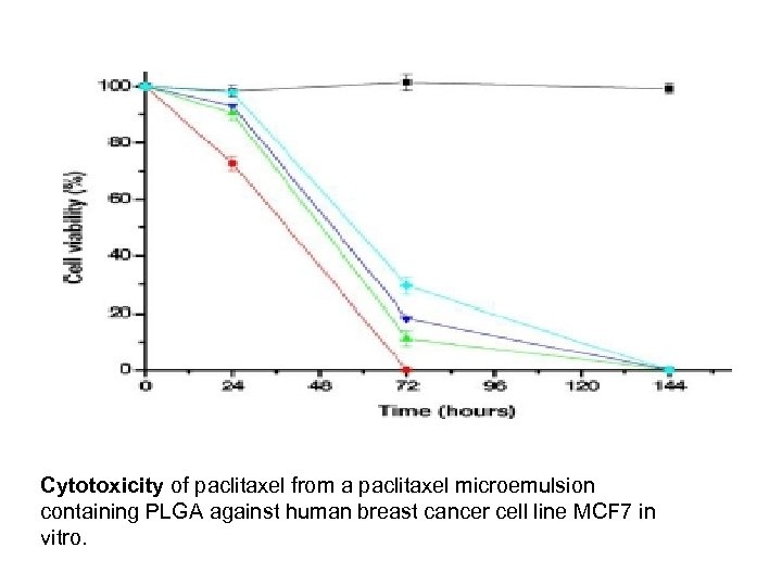 Cytotoxicity of paclitaxel from a paclitaxel microemulsion containing PLGA against human breast cancer cell