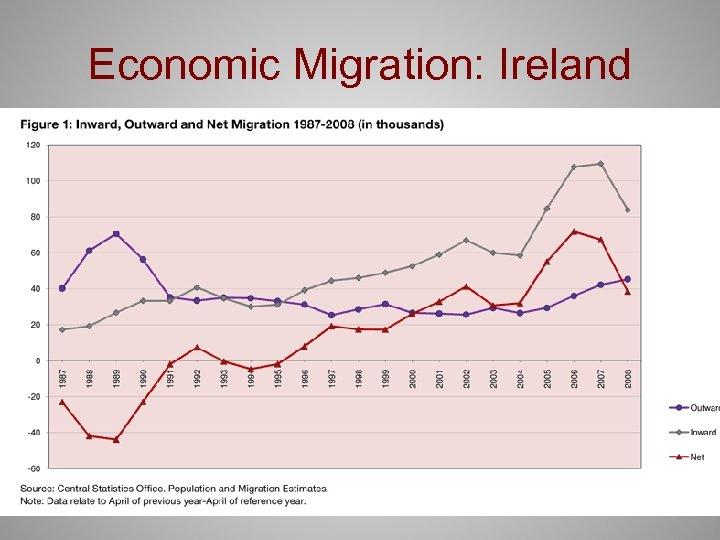 Economic Migration: Ireland