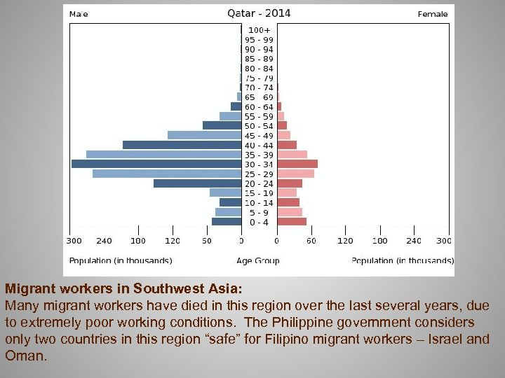 Migrant workers in Southwest Asia: Many migrant workers have died in this region over