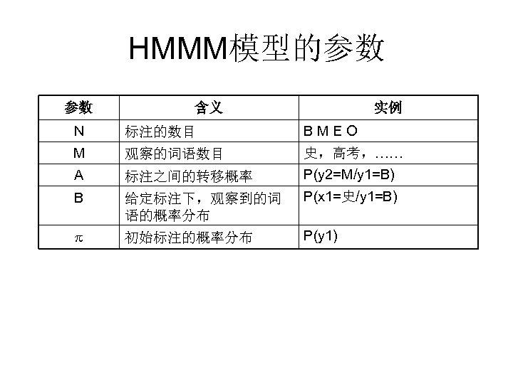 HMMM模型的参数 参数 含义 实例 N 标注的数目 BMEO M 观察的词语数目 A 标注之间的转移概率 史,高考,…… P(y 2=M/y