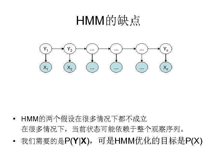 HMM的缺点 Y 1 Y 2 … … … Yn X 1 X 2 …