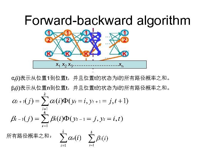 Forward-backward algorithm 1 2 1 2 … … … K K K … …