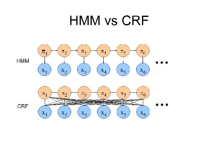 HMM vs CRF