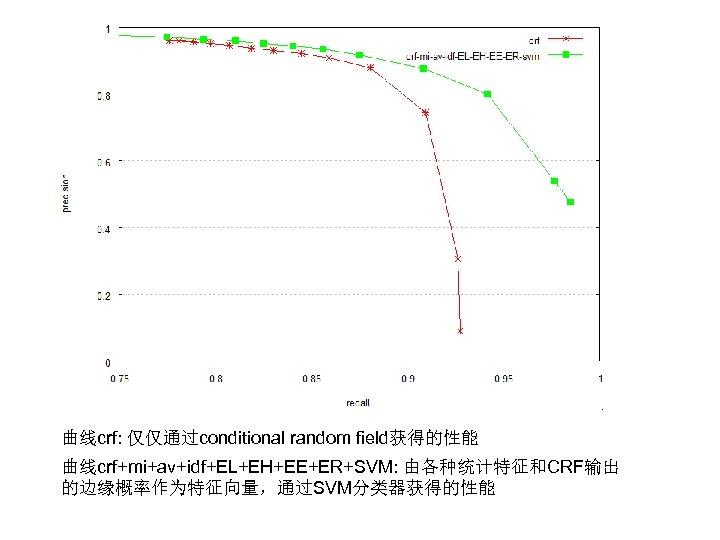 曲线crf: 仅仅通过conditional random field获得的性能 曲线crf+mi+av+idf+EL+EH+EE+ER+SVM: 由各种统计特征和CRF输出 的边缘概率作为特征向量,通过SVM分类器获得的性能