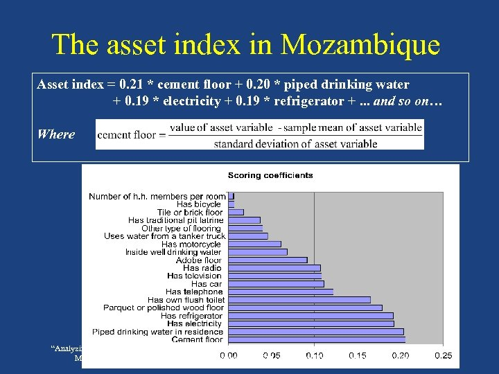 The asset index in Mozambique Asset index = 0. 21 * cement floor +