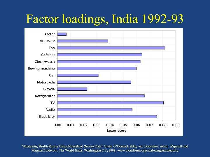 "Factor loadings, India 1992 -93 ""Analyzing Health Equity Using Household Survey Data"" Owen O'Donnell,"